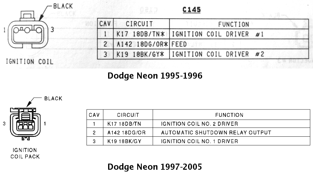 [FPWZ_2684]  Dodge Neon ignition coil connectors. Notice the function of the  dark-blue/tan and black/gray | Dodge Coil Connector Wiring |  | feep.org